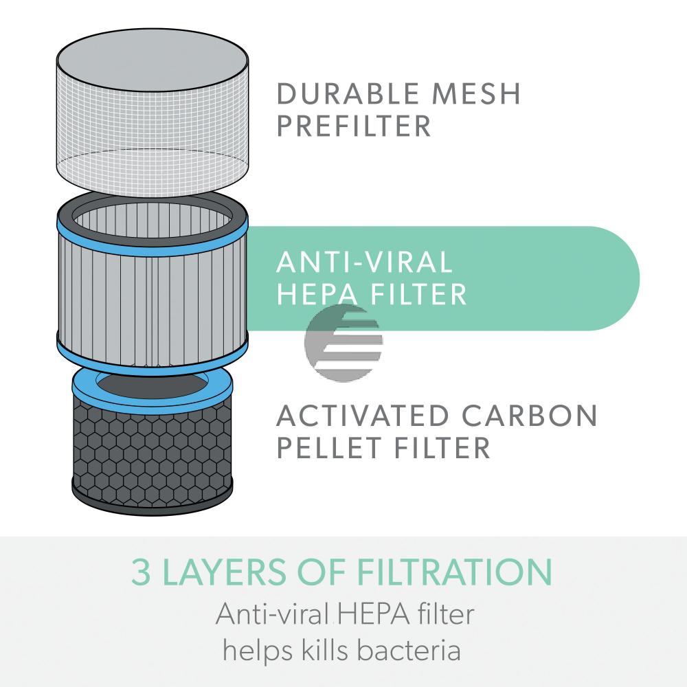 LEITZ Filtertrommel TruSens 2415119 Allergie & Grippe, HEPA